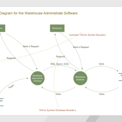 Logical Data Flow Diagram Of Foot Muscles And Tendons Flowchart Solutions Warehouse Example