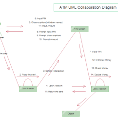 Atm Component Diagram Uml Pregnancy Month By Collaboration Free Templates