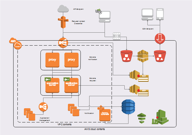 software architecture diagram visio template start stop inch wiring aws network | free templates