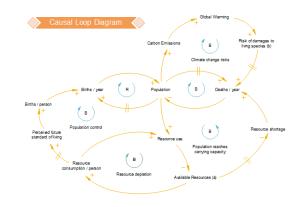 Causal Loop Diagram | Free Causal Loop Diagram Templates