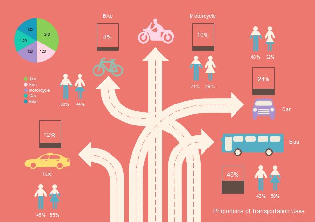 Choose Transportation Infographic Free Choose