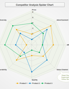 Competitor analysis radar chart also free rh edrawsoft