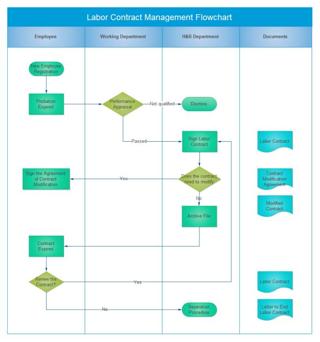 Blank Organizational Flow Chart