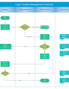 Contract management flowchart also free rh edrawsoft