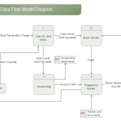 Network Visio Data Flow Diagram Examples 1996 Ford Windstar Fuse Drawing Guide Model