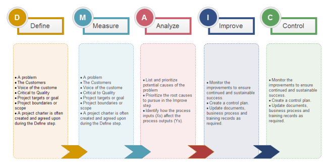 uml model diagram visio template 2002 honda civic belt dmaic analysis   free templates