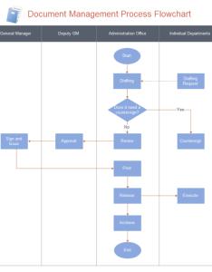Document management flowchart also free rh edrawsoft
