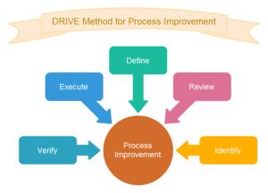 DRIVE Method Circular Diagram | Free DRIVE Method Circular