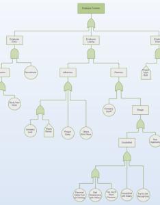 Employee turnover fault tree also free rh edrawsoft