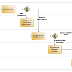 Diagram Example Business Process Modeling Notation 3sgte Ecu Wiring Free Model Examples Download Erp Management Bpmn