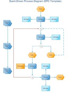 Event driven process diagram also free rh edrawsoft