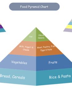also food pyramid chart free templates rh edrawsoft