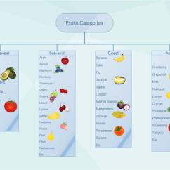 Diagram Of An Apple Worksheet Composite Key In Er Food Clip Art   Vector Symbols