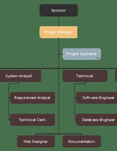 Functional project team organizational chart also organization rh edrawsoft