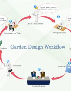 Garden design workflow also free templates rh edrawsoft