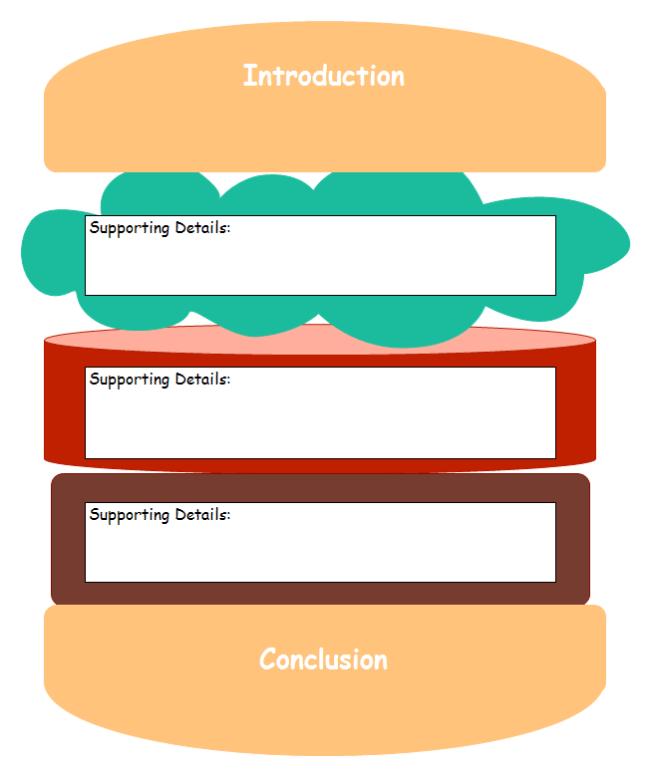 essay writing sandwich diagram 2001 chrysler pt cruiser radio wiring hamburger graphic organizer introduction and free template hamberger
