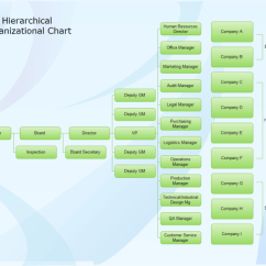 Project Management Office Structure Diagram Kawasaki 220 Bayou Wiring Hierarchical Org Chart | Free Templates