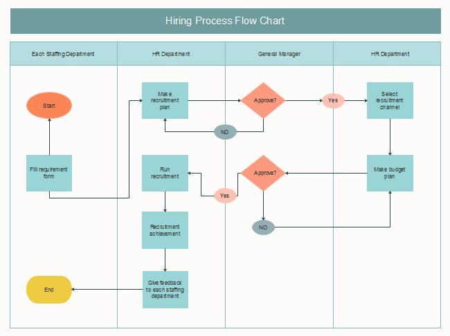 free hiring process flow