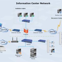 Visio Wan Network Diagram Examples 2005 Dodge Neon Stereo Wiring Netzwerk Erstellen - Beispiele Kostenlos Herunterladen