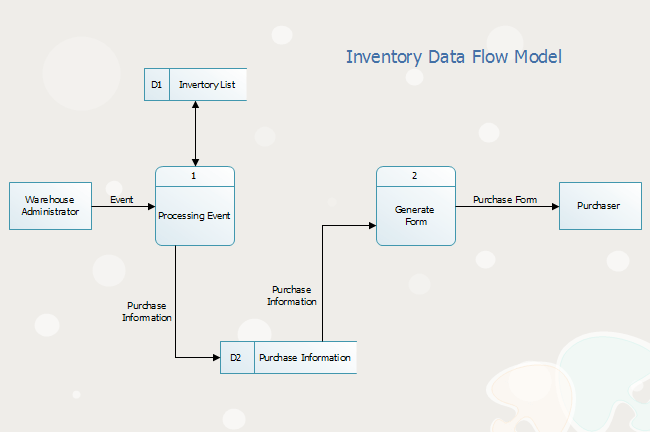 inventory management data flow diagram hyundai accent radio wiring model free templates