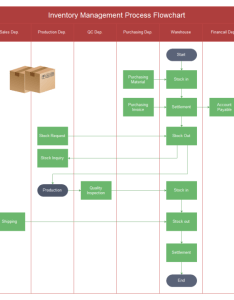 Inventory management flowchart also free rh edrawsoft
