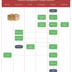 Inventory Management Process Flow Diagram Push Dim Wiring Flowchart Free