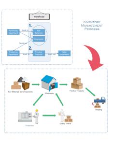 Inventory process flow also free templates rh edrawsoft