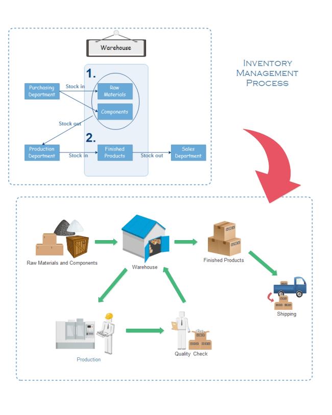 inventory management process flow diagram alternator wiring external regulator free templates