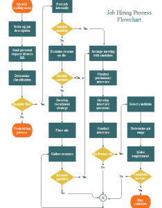 Job hiring flowchart also free templates rh edrawsoft