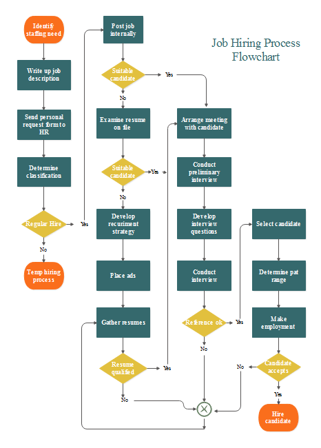 visio data flow diagram example fairbanks morse magneto job hiring flowchart | free templates