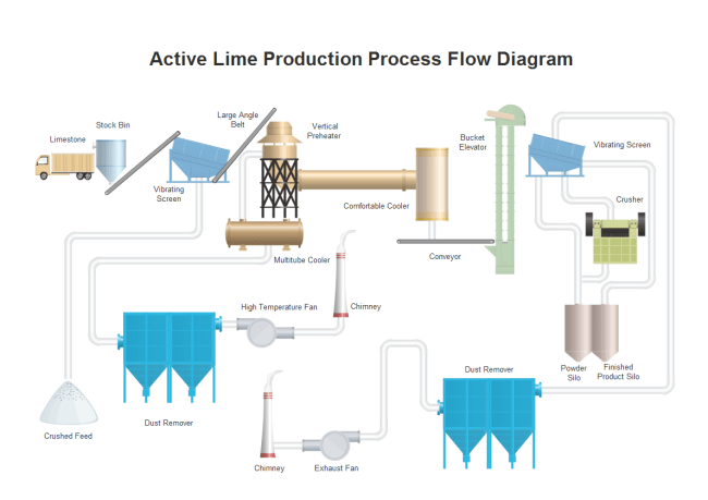 wastewater treatment plant flow diagram asco 917 wiring p&id facilities symbols and their usage