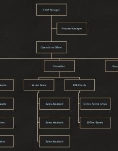 Logistics organization structure startups also examples rh edrawsoft