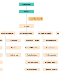 Manufacturing company organizational chart also rh edrawsoft