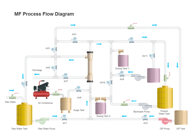 electrical one line diagram software stress strain for cast iron mf process flow | free templates