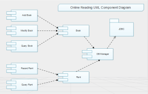 Online Reading UML Component | Free Online Reading UML