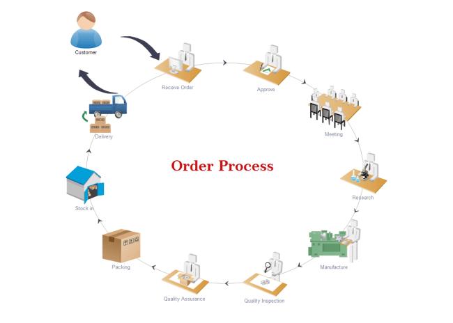 free data flow diagram software baldor 5hp motor wiring work examples
