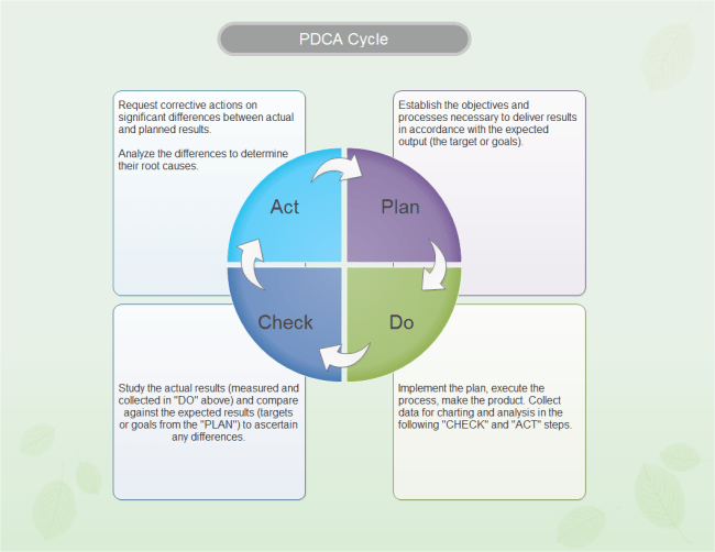 pdca cycle diagram reese hitch wiring free templates