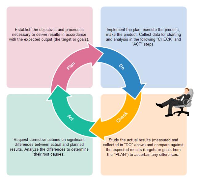 pdca cycle diagram 2 way fix free templates