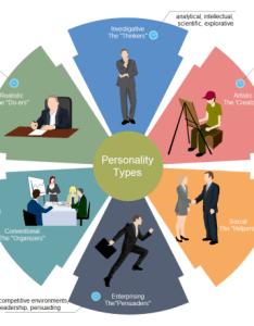 Personality analysis diagram also free rh edrawsoft