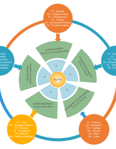 Personality dimensions chart also vector circular diagram templates free editable and printable rh edrawsoft