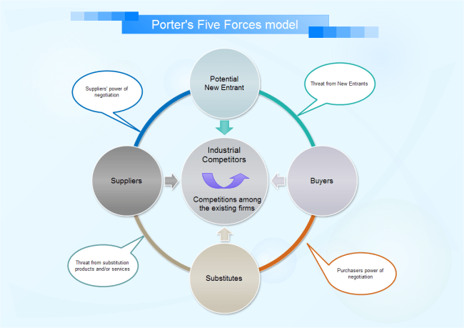 Porters 5 Forces Table