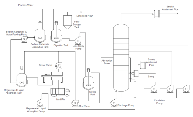 Water Treatment Plant Process Flow Diagram