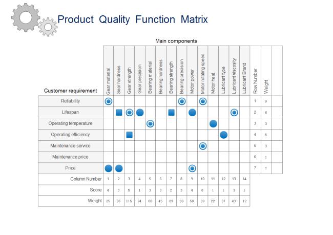 house of quality six sigma diagram 1998 bmw z3 radio wiring ultimate matrix tutorial