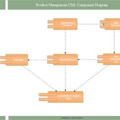 Visio Uml Component Diagram Lexus Is300 O2 Sensor Best Alternative With Richer Templates And Product