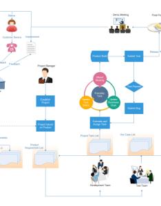 Project management flowchart also free rh edrawsoft