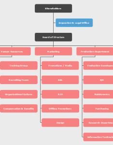 Sales organizational chart general type also rh edrawsoft