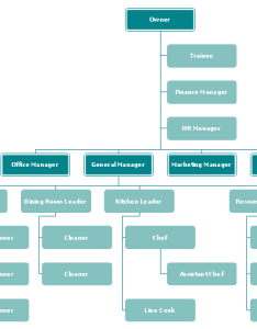 Seafood restaurant organizational chart also top examples rh edrawsoft