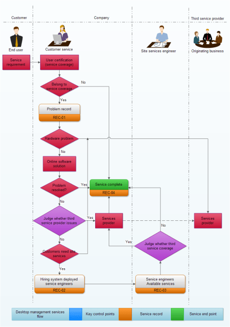 network diagram template word methanol phase services flowchart | free templates