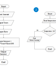 Simple algorithm flowchart free templates rh edrawsoft com financial flow chart diagram template also line wiring services  wiringdiagramguidervices