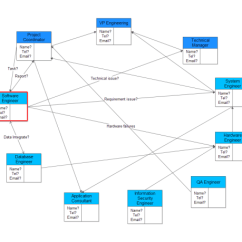 Network Diagram And Critical Path Uml Function Interrelationship Examples